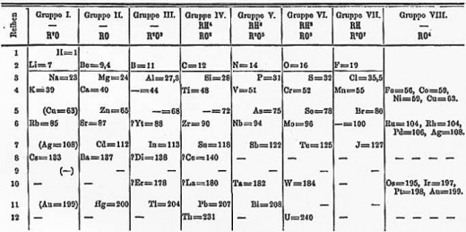 Mendeleev's periodic table, 1871